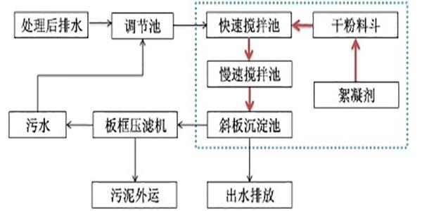 工业级聚氯化铝使用流程