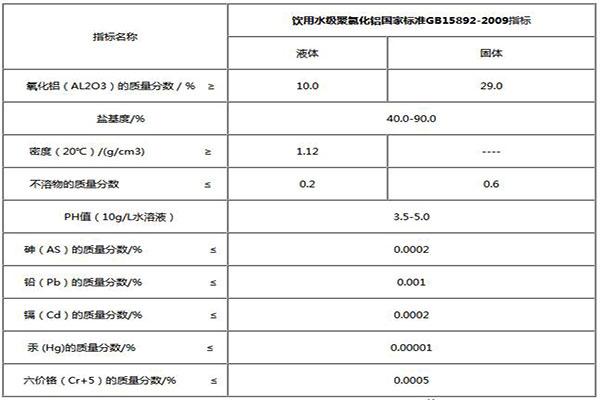 饮用水聚合氯化铝标准